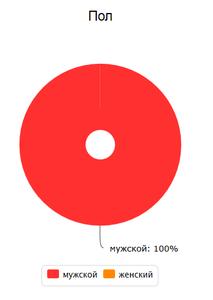 2014-12-26-03-40-30-Iandeks.Metrika-biohazardmonkey.tumblr.com-posetiteli-pol-i-vozrast-Mozilla-Firefox.png